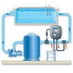 Автоматическая станция обработки воды Zodiac pH Perfect